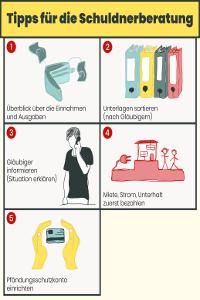 Schuldnerberatung: Tipps zu Unterlagen und mehr (*klick für große Ansicht*)